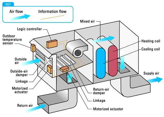 HVAC, Air Handling Unit, Green Air Environmental, Green Building, Sustainability, Energy Star