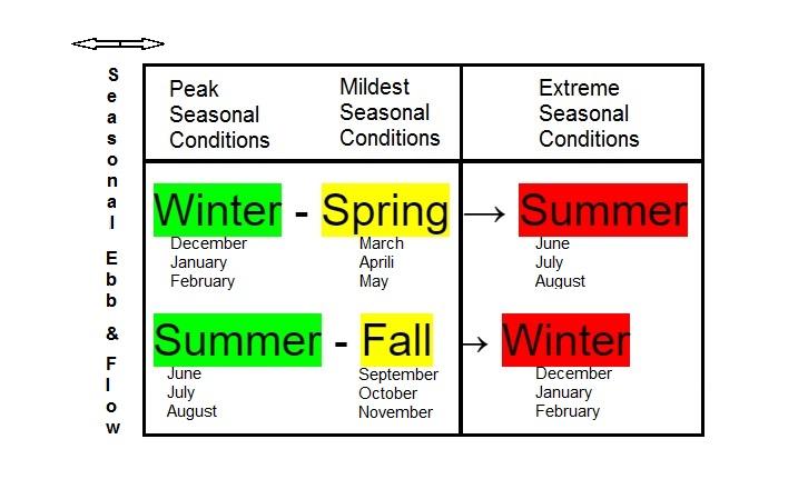 Preventative Maintenance, Schedule, HVAC, Green Air Environmental, Green Building